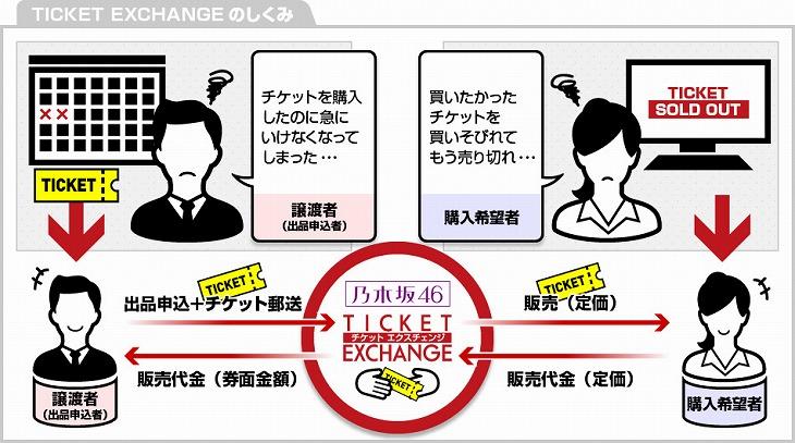 【乃木坂46】チケットエクスチェンジとは?【やり方・買い方ガイド】